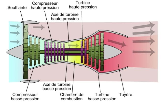 shéma montrant le fonctionnement d'un moteur réacteur
