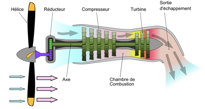 Schéma montrant le fonctionnement d'un moteur turbopropulseur