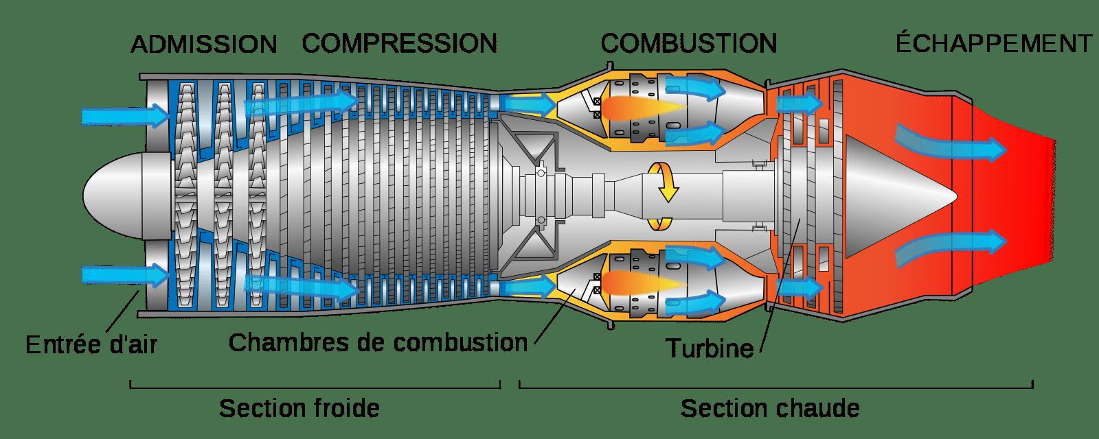 Schéma simplifié moteur à double flux